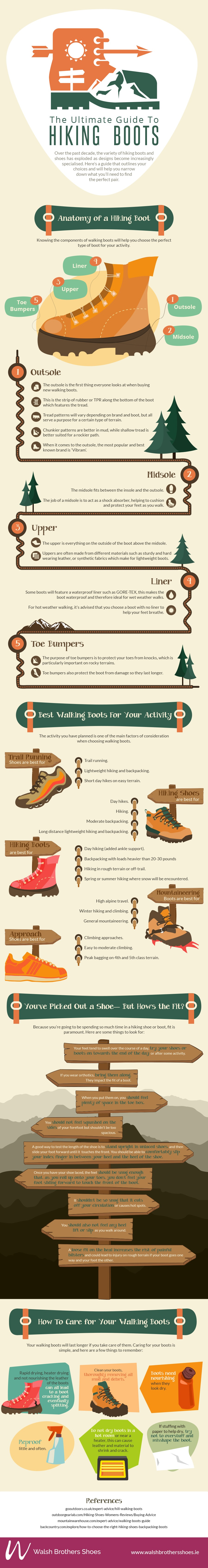 The Ultimate Guide to Hiking Boots-Infographic (3)